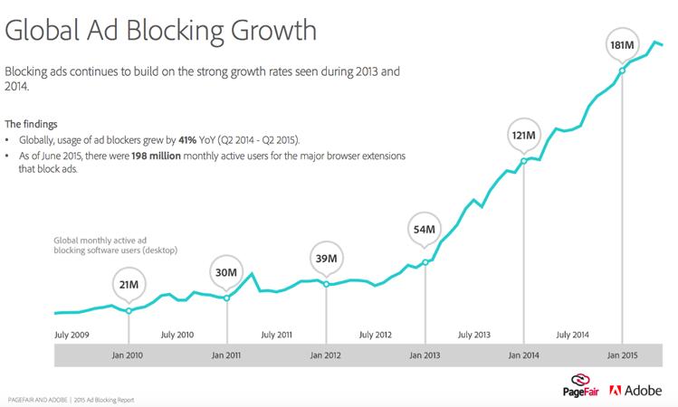 ad-blockers-adoption-growth-chart