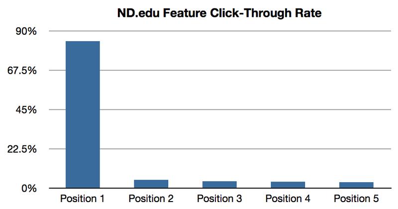 site-carousels-ineffective-data