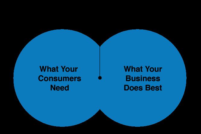 Ваше ценностное предложение = Что нужно вашим потребителям и Что ваша компания делает лучше всего
